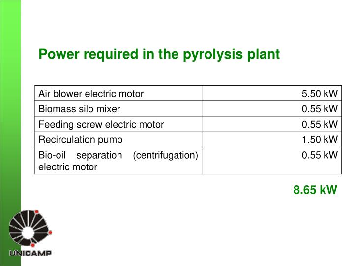Power required in the pyrolysis plant