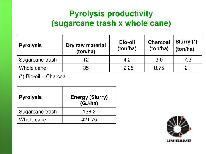 Pyrolysis productivity
