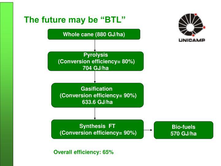 """The future may be """"BTL"""""""