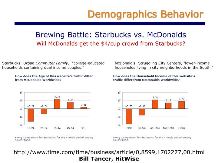 Demographics Behavior