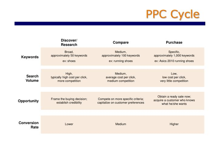 PPC Cycle