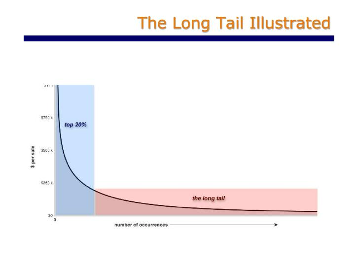 The Long Tail Illustrated