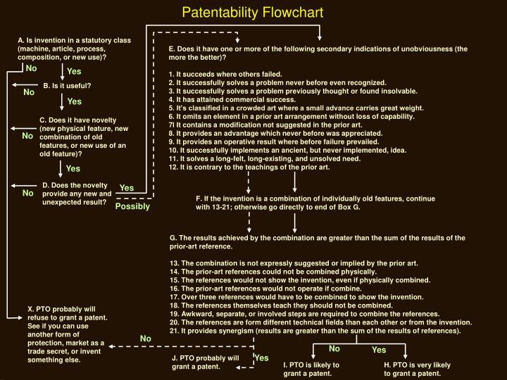 Patentability Flowchart