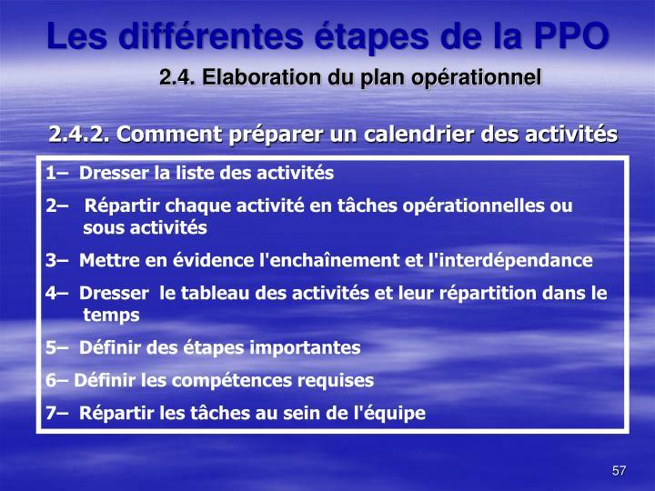 2.4. Elaboration du plan opérationnel