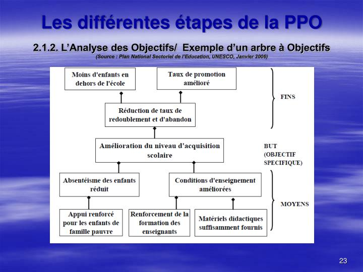 2.1.2. L'Analyse des Objectifs/  Exemple d'un arbre à Objectifs