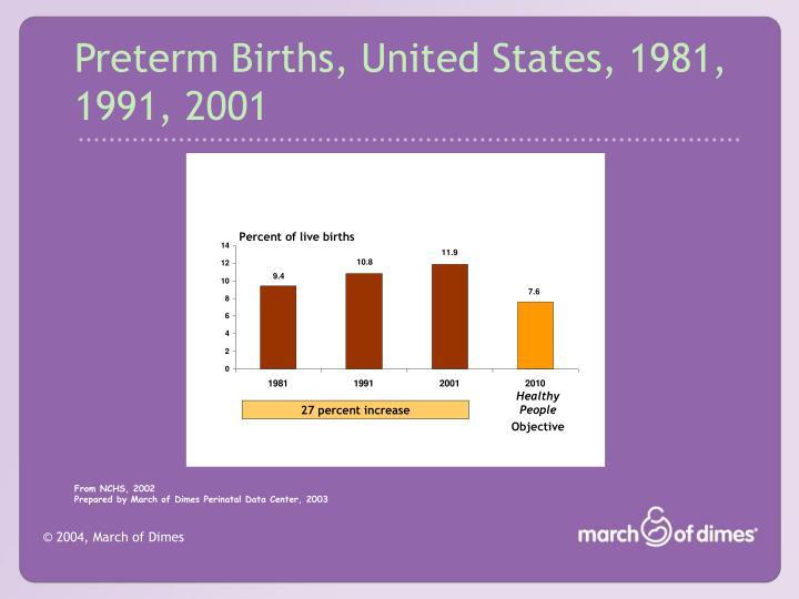 Preterm Births, United States, 1981, 1991, 2001