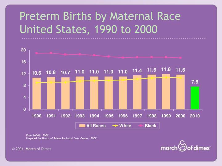 Preterm Births by Maternal Race