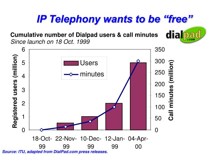 "IP Telephony wants to be ""free"""