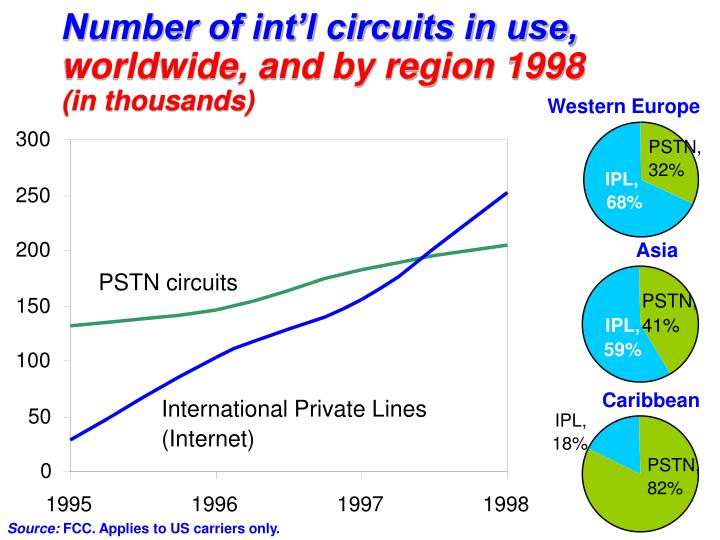 Number of int'l circuits in use,