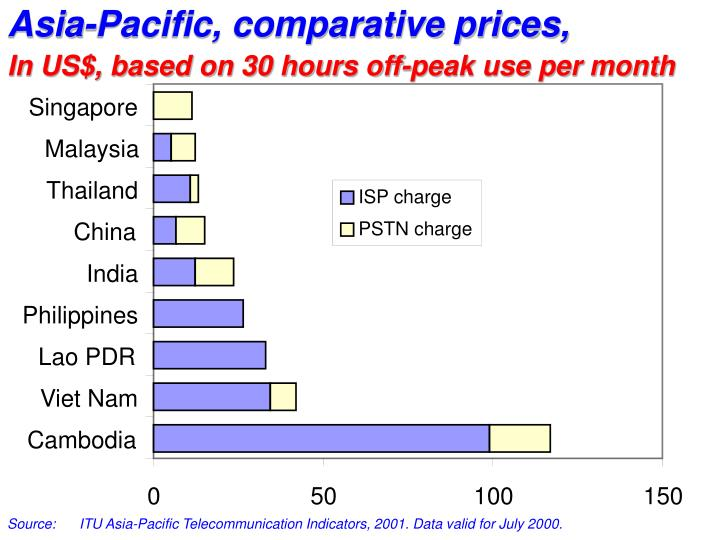 Asia-Pacific, comparative prices,