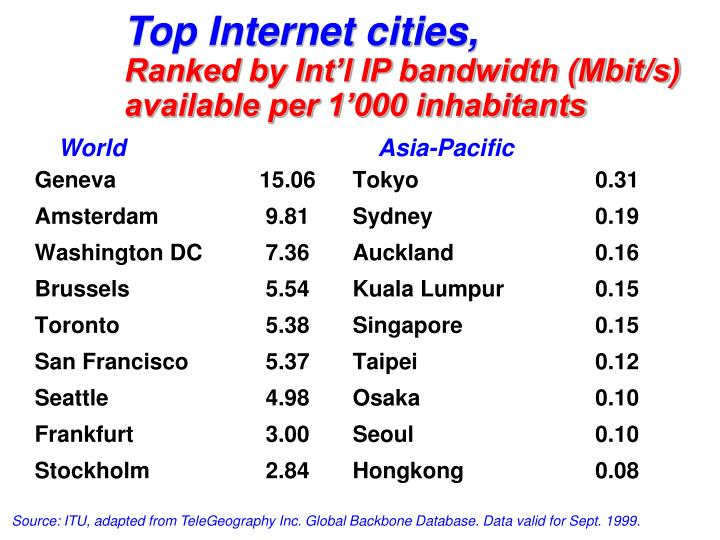 Top Internet cities,