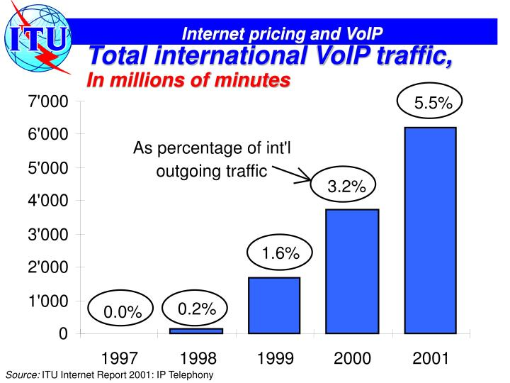 Total international VoIP traffic,