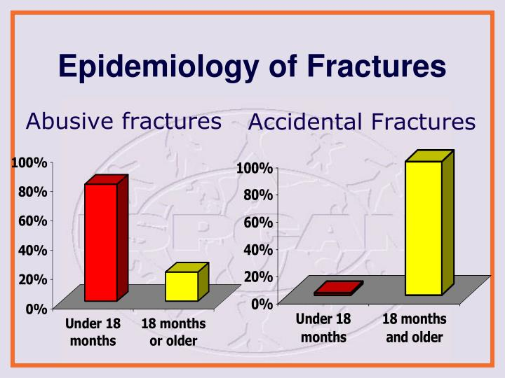 Abusive fractures
