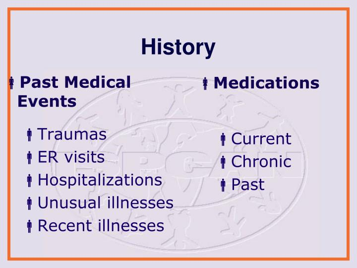 Past Medical Events
