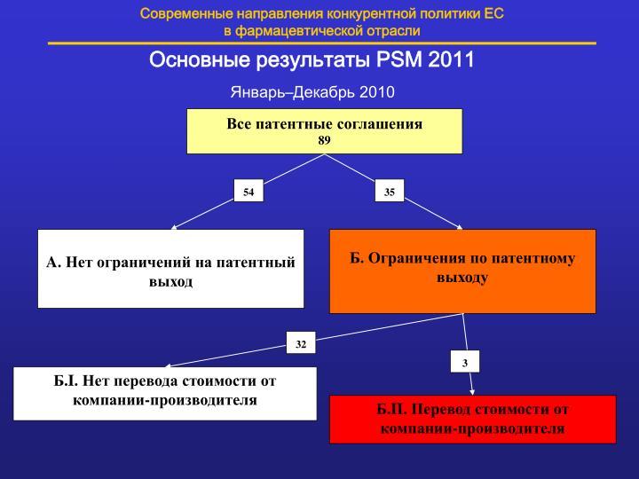 Современные направления конкурентной политики ЕС