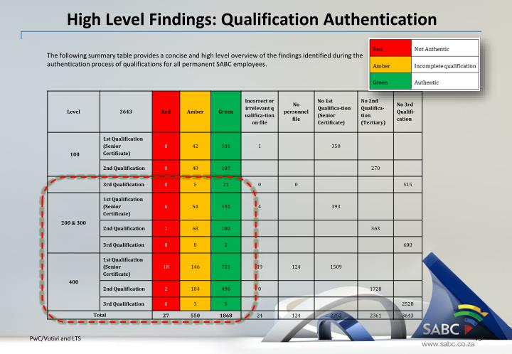 High Level Findings: Qualification Authentication