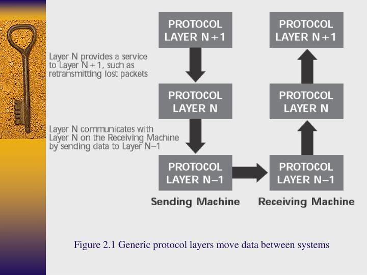 Figure 2.1 Generic protocol layers move data between systems