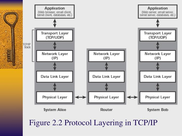 Figure 2.2 Protocol Layering in TCP/IP