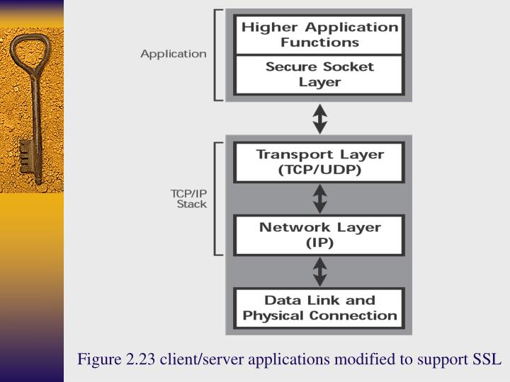 Figure 2.23 client/server applications modified to support SSL