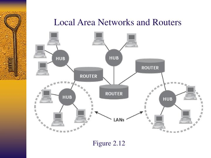 Local Area Networks and Routers