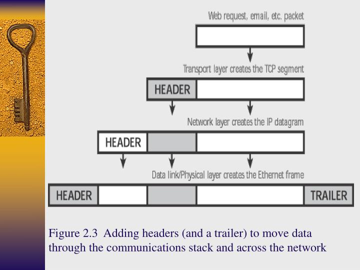 Figure 2.3  Adding headers (and a trailer) to move data through the communications stack and across the network