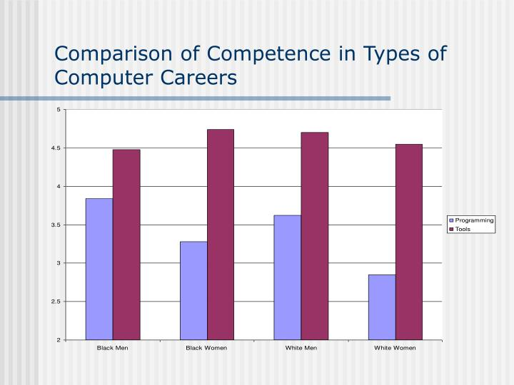 Comparison of Competence in Types of Computer Careers