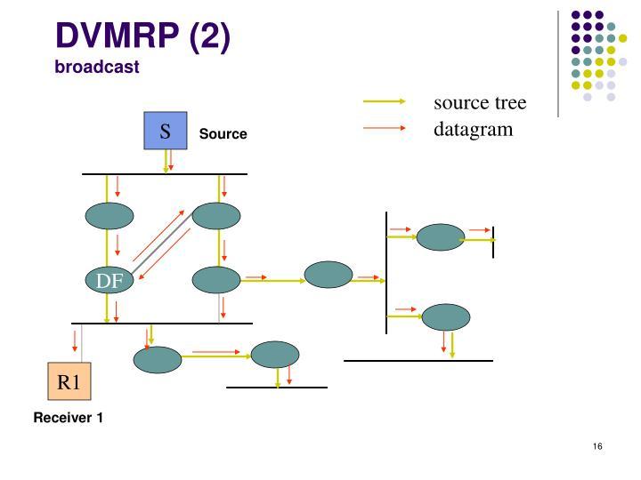 DVMRP (2)