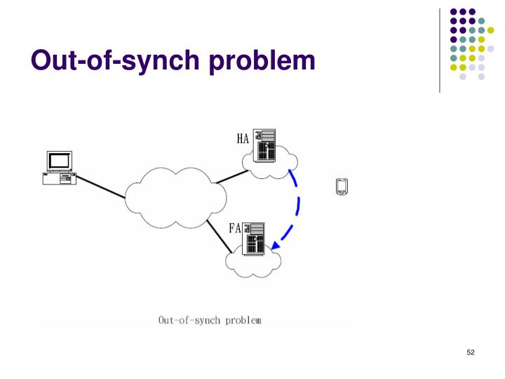 Out-of-synch problem