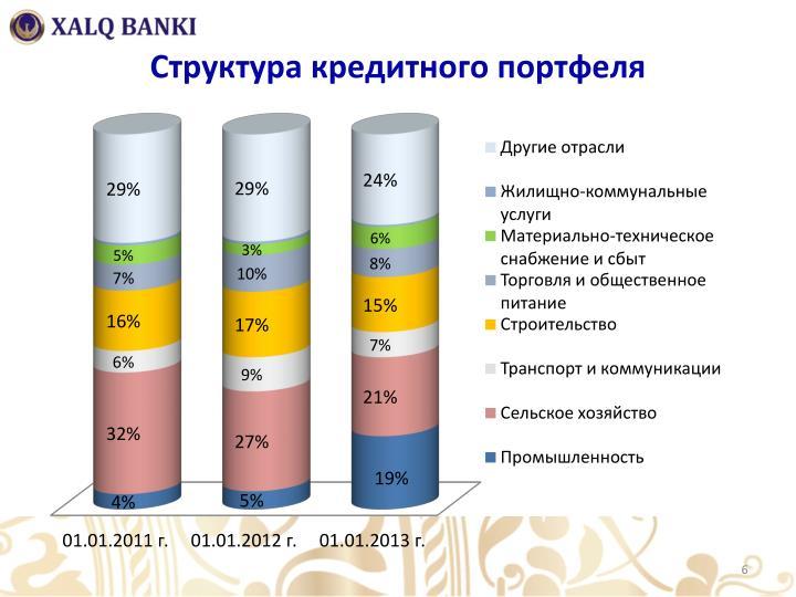 Структура кредитного портфеля