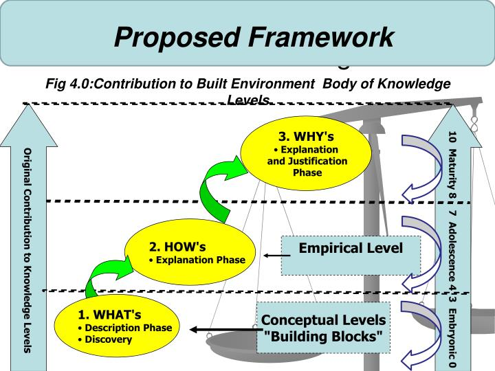 Proposed Framework