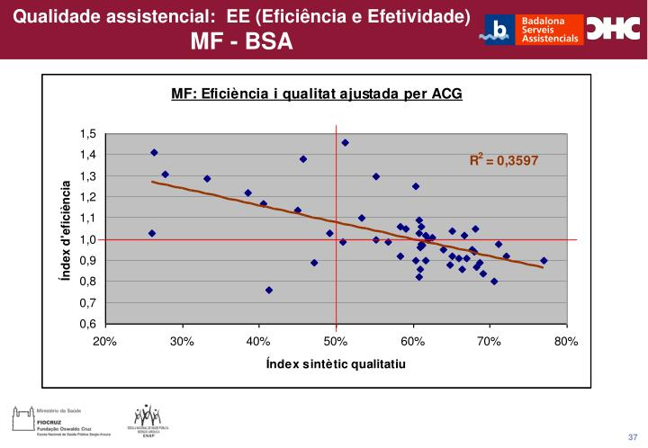 Qualidade assistencial:  EE (Eficiência e Efetividade)