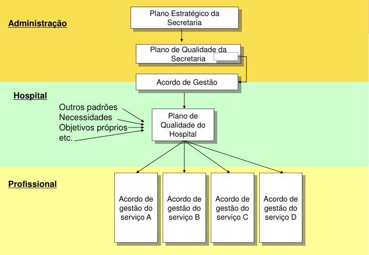 Plano Estratégico da Secretaria