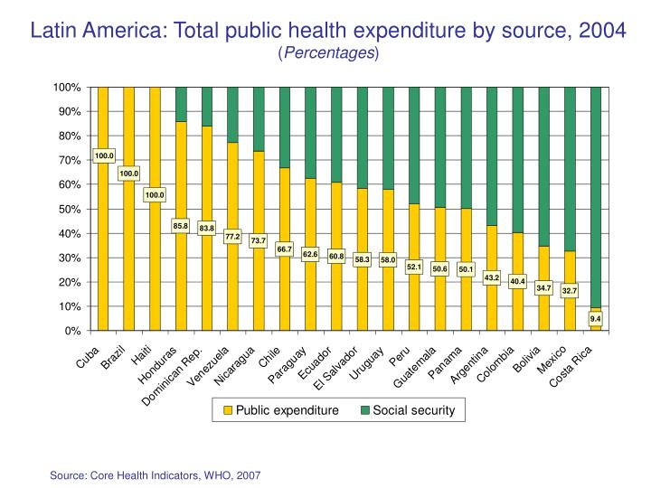 Latin America: Total public health expenditure by source, 2004