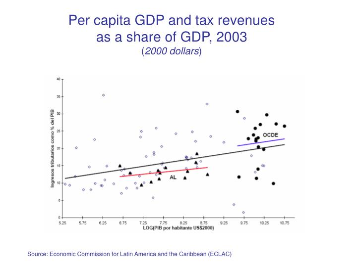 Per capita GDP and tax revenues