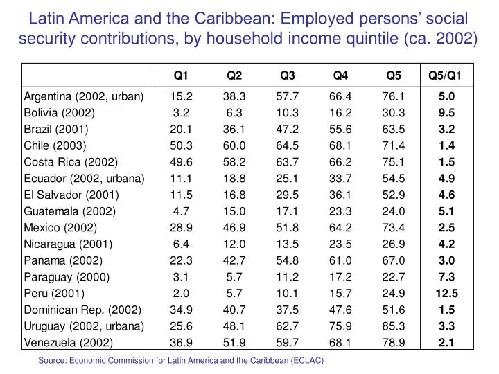 Latin America and the Caribbean: Employed persons' social security contributions, by household income quintile (ca. 2002)