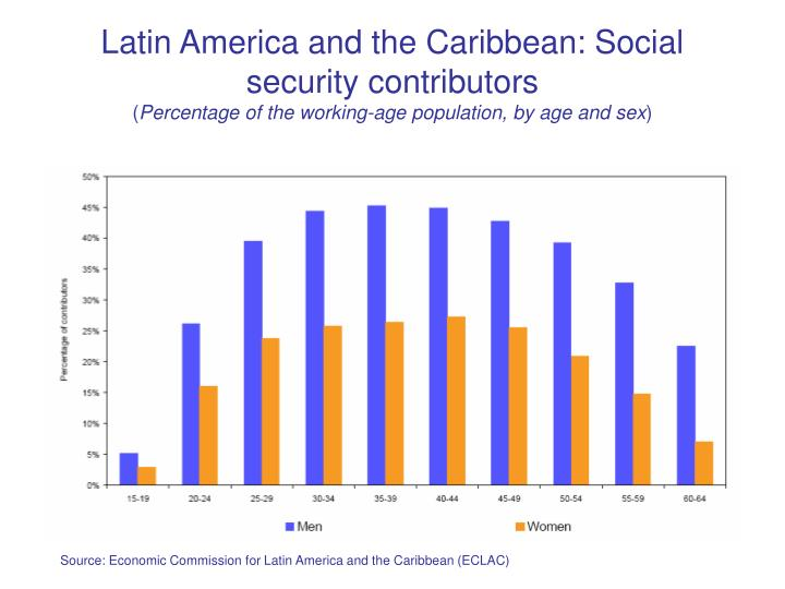 Latin America and the Caribbean: Social security contributors