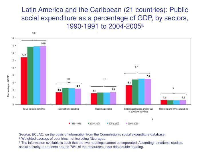 Latin America and the Caribbean (21 countries): Public social expenditure as a percentage of GDP, by sectors, 1990-1991 to 2004-2005
