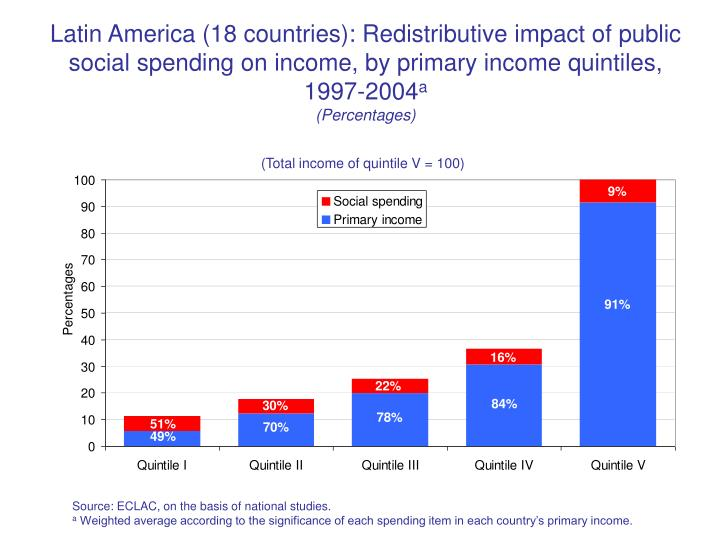 Latin America (18 countries): Redistributive impact of public social spending on income, by primary income quintiles, 1997-2004