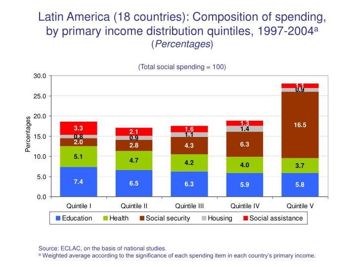 Latin America (18 countries): Composition of spending, by primary income distribution quintiles, 1997-2004