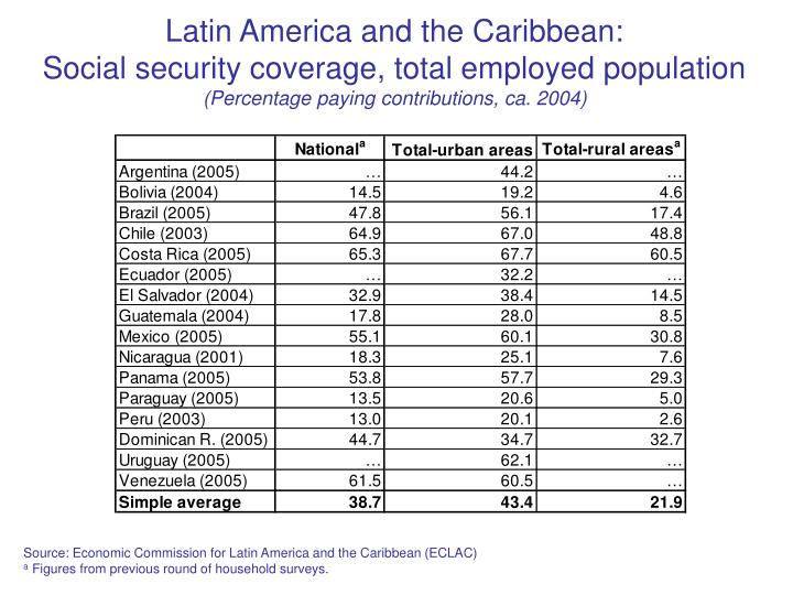 Latin America and the Caribbean: