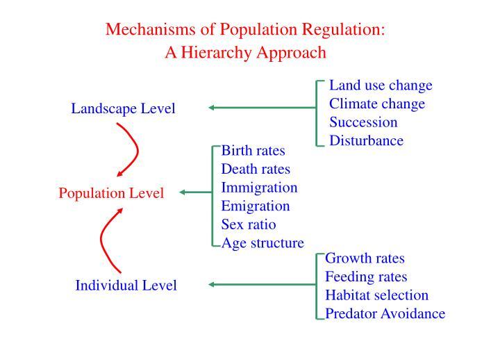Mechanisms of Population Regulation: