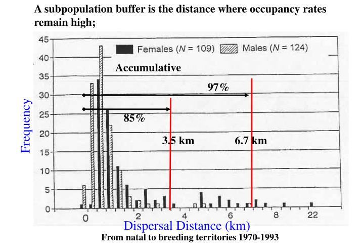A subpopulation buffer is the distance where occupancy rates remain high;