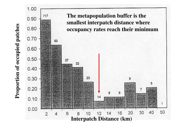 The metapopulation buffer is the smallest interpatch distance where occupancy rates reach their minimum