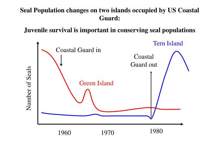 Seal Population changes on two islands occupied by US Coastal Guard: