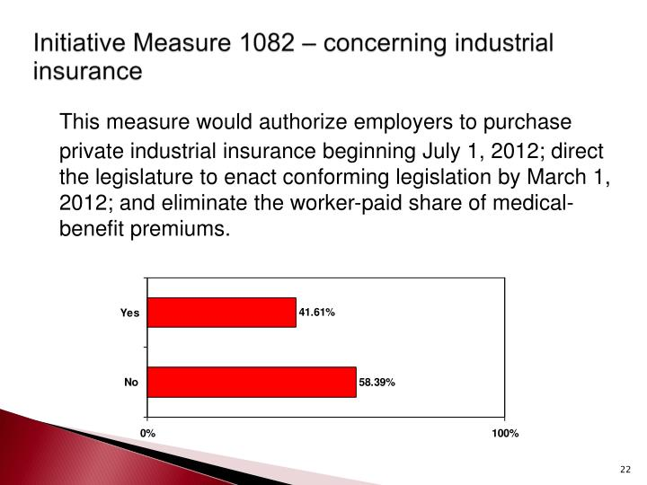 Initiative Measure 1082 – concerning industrial insurance