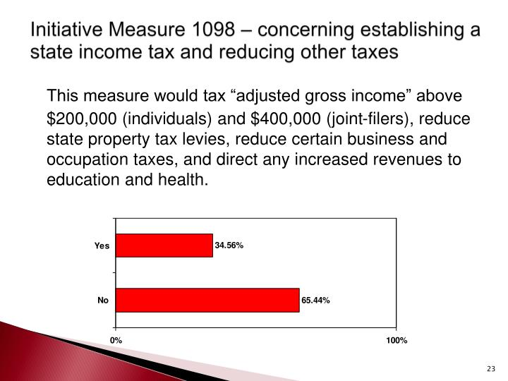 Initiative Measure 1098 – concerning establishing a state income tax and reducing other taxes