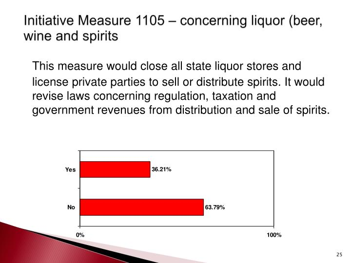 Initiative Measure 1105 – concerning liquor (beer, wine and spirits