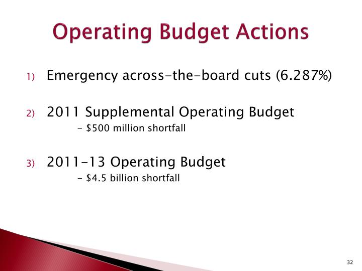 Operating Budget Actions
