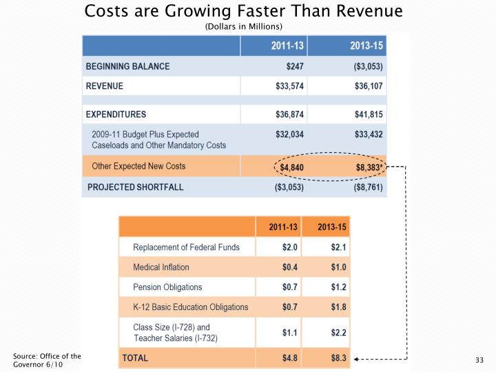 Costs are Growing Faster Than Revenue