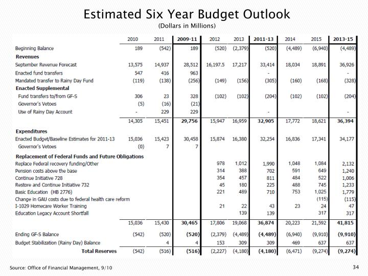 Estimated Six Year Budget Outlook